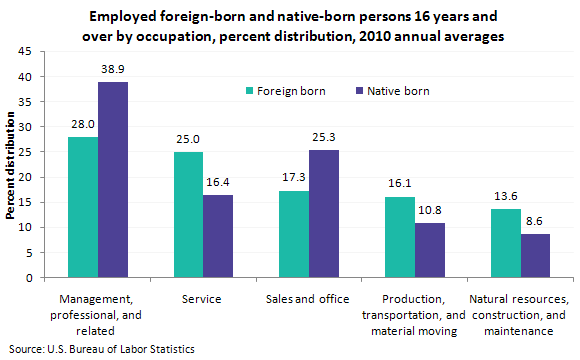 Employed foreign-born and native-born persons 16 years and over by occupation, percent distribution, 2010 annual averages