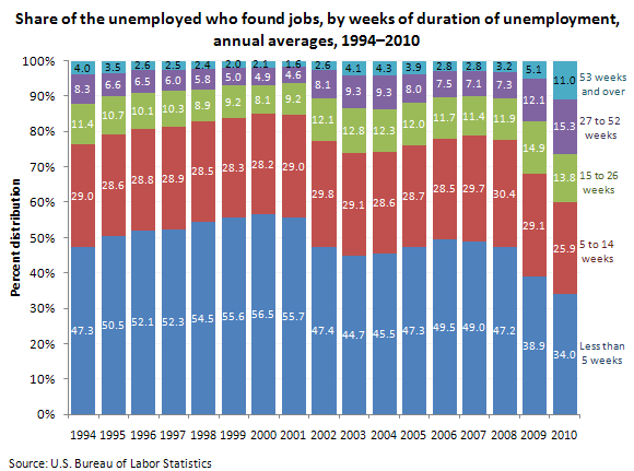 Share of the unemployed who found jobs by weeks of duration of unemployment, annual averages, 1994-2010