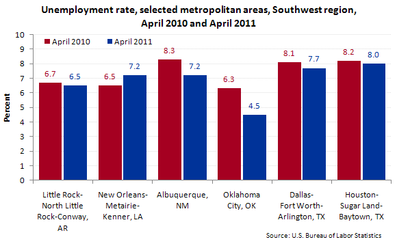 Unemployment rate, selected metropolitan areas, Southwest region, April 2010 and April 2011