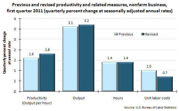 Previous and revised productivity and related measures, nonfarm business, first quarter 2011 (quarterly percent change at seasonally adjusted annual rates)