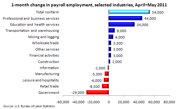 1-month change in payroll employment by industry, April–May 2011