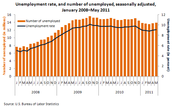 Unemployment rate, and number of unemployed, seasonally adjusted, January 2008–May 2011