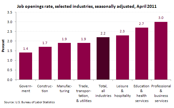 Job openings rate, selected industries, seasonally adjusted, April 2011