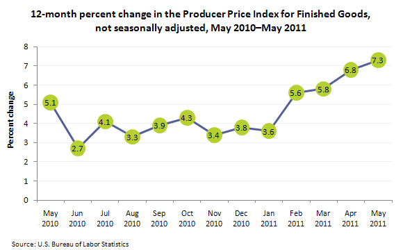 12-month percent change in the Producer Price Index for Finished Goods, not seasonally adjusted,May 2010-May 2011