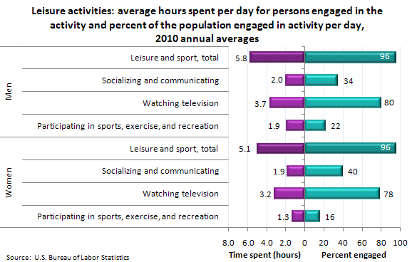 Leisure activities: average hours spent per day for persons engaged in the activity and percent of the population engaged in activity per day, 2010 annual averages