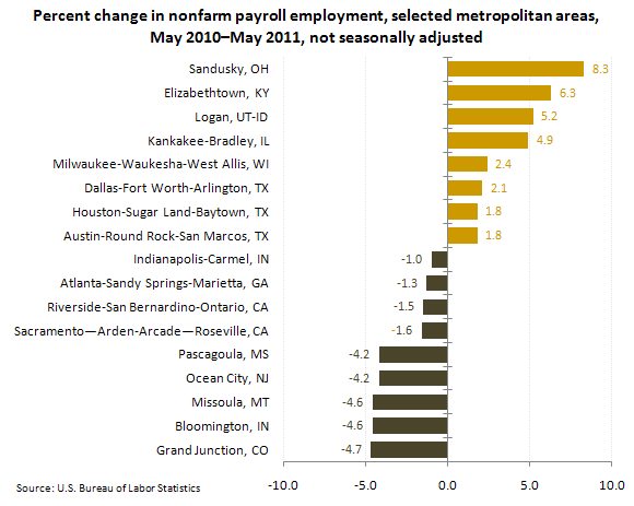 Percent change in nonfarm payroll employment, selected metropolitan areas, May 2010–May 2011, not seasonally adjusted