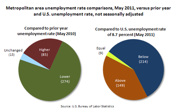 Metropolitan area unemployment rate comparisons, May 2011, versus prior year and U.S. unemployment rate, not seasonally adjusted