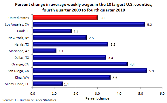 Percent change in average weekly wages in the 10 largest U.S. counties, fourth quarter 2009 to fourth quarter 2010