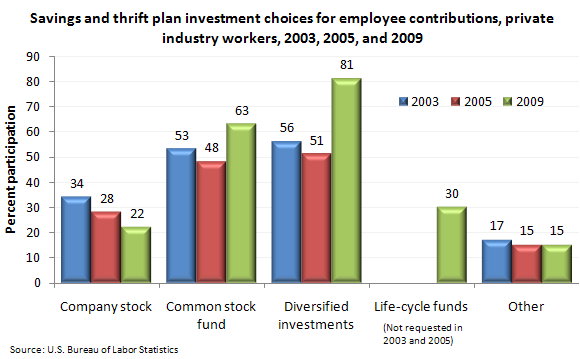 Savings and thrift plan investment choices for employee contributions, private industry workers, 2003, 2005, and 2009