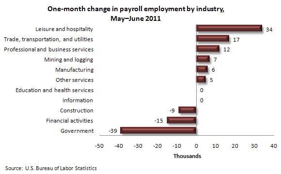 One-month change in payroll employment by industry, May–June 2011