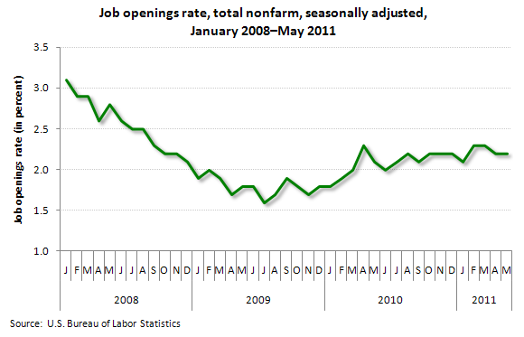 Job openings rate, total nonfarm, seasonally adjusted, January 2008-May 2011