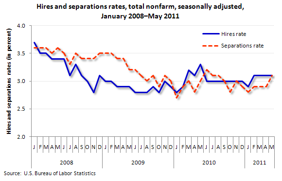 Hires and separations rates, total nonfarm, seasonally adjusted, January 2008-May 2011