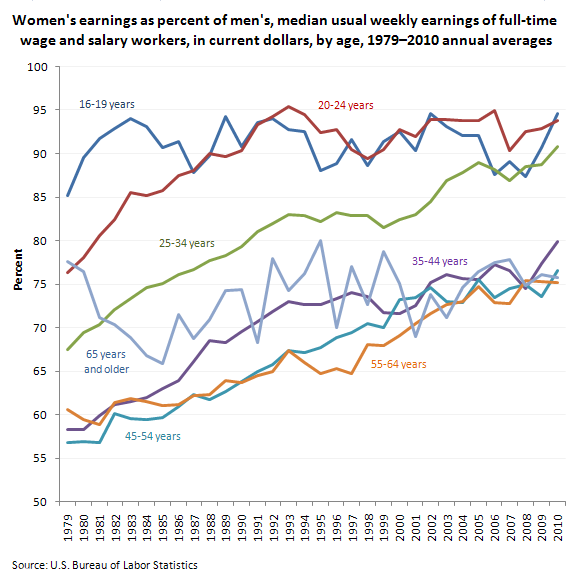 Women's earnings as percent of men's, median usual weekly earnings of full-time wage and salary workers, in current dollars, by age, 1979–2010 annual averages