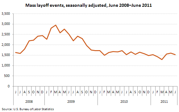 Mass layoff events, seasonally adjusted, June 2008–June 2011