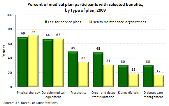 Percent of medical plan participants with selected benefits, by type of plan, 2009