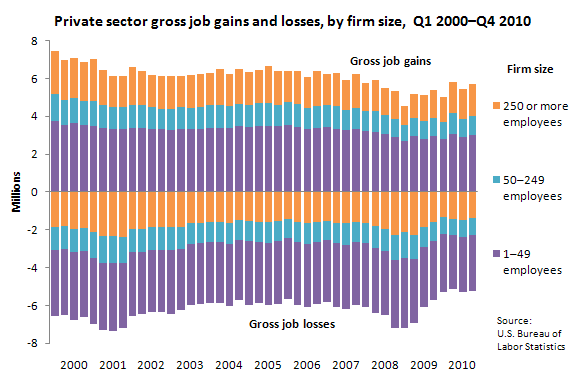 Private sector gross job gains and losses by firm size, Q1 2000–Q4 2010