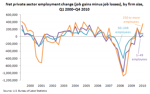 Net private sector employment change (job gains minus job losses), by firm size, Q1 2000–Q4 2010