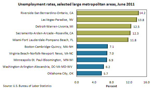 Unemployment rates, selected large metropolitan areas, June 2011