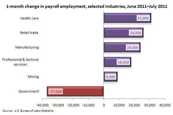 1-month change in payroll employment, selected industries, June 2011–July 2011