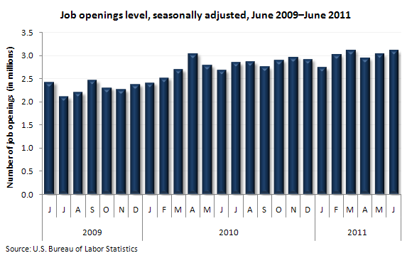 Job openings level, seasonally adjusted, June 2009–June 2011