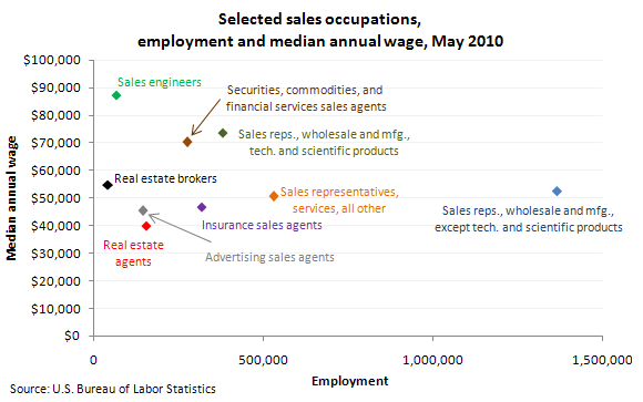Selected sales occupations, employment and median annual wage, May 2010