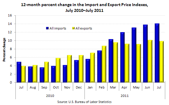 12-month percent change in the Import and Export Price Indexes, July 2010–July 2011