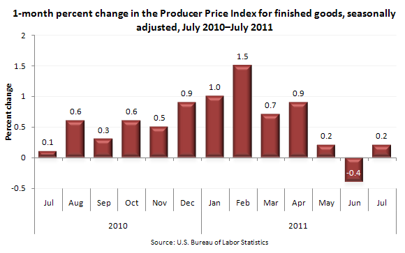 12-month percent changes in the Producer Price Index for finished goods, not seasonally adjusted, July 2010–July 2011