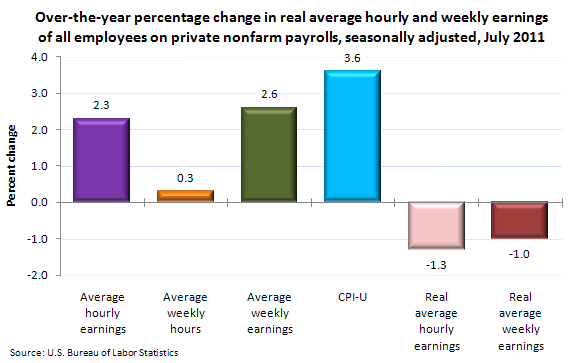Over-the-year percentage change in real average hourly and weekly earnings of all employees on private nonfarm payrolls, seasonally adjusted, July 2011