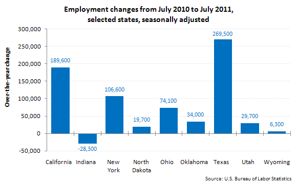Employment changes from July 2010 to July 2011, selected states