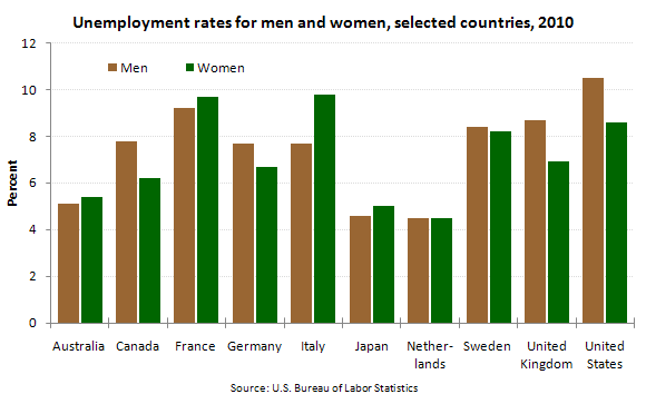 Unemployment rates for men and women, selected countries, 2010