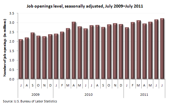 Job openings level, seasonally adjusted, July 2009–July 2011