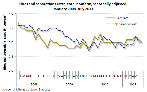 Hires and separations rates, total nonfarm, seasonally adjusted, January 2008–July 2011
