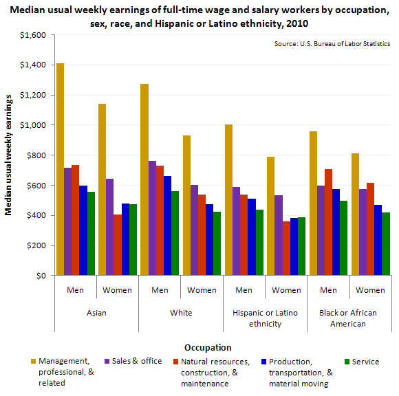 Median usual weekly earnings of full-time wage and salary workers by occupation, sex, race, and Hispanic or Latino ethnicity, 2010