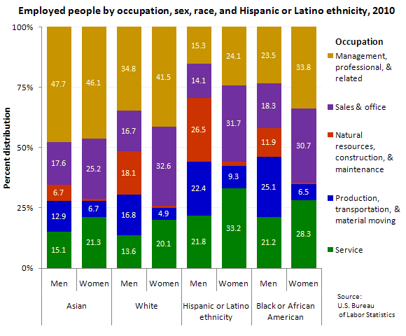 Employed people by occupation, sex, race, and Hispanic or Latino ethnicity, 2010 (percent distribution)