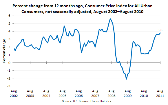 Percent change from 12 months ago, Consumer Price Index for All Urban Consumers, not seasonally adjusted, August 2002–August 2010