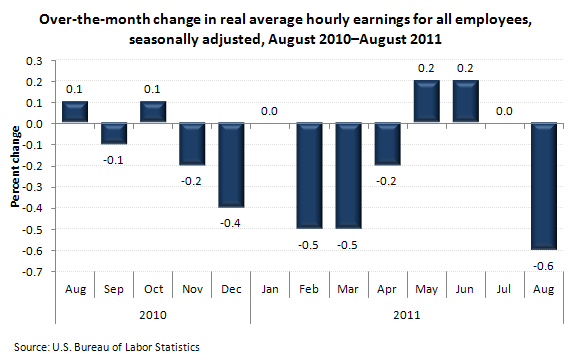 Over-the-month change in real average hourly earnings for all employees, seasonally adjusted, August 2010–August 2011
