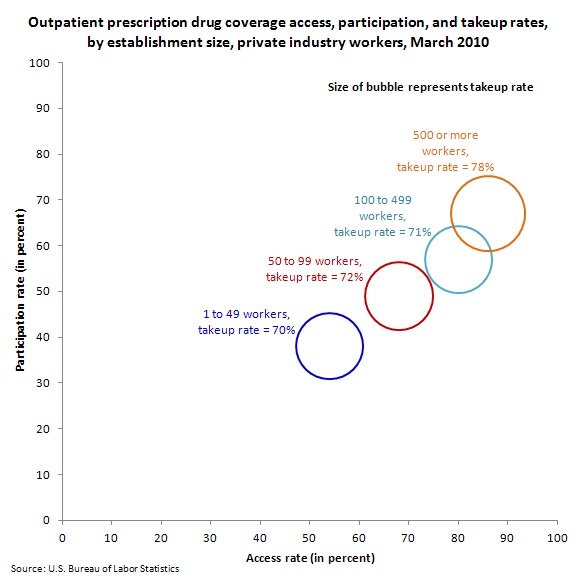 Outpatient prescription drug coverage access, participation, and takeup rates, by establishment size, private industry workers, March 2010
