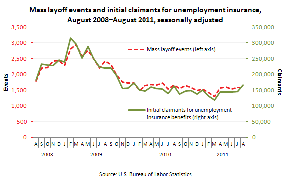 Mass layoff events and initial claimants for unemployment insurance, August 2008–August 2011, seasonally adjusted