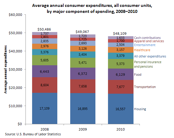 Average annual consumer expenditures, all consumer units, by major component of spending, 2008–2010