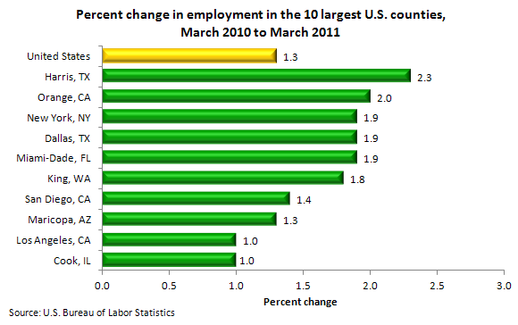 Percent change in employment in the 10 largest U.S. counties, March 2010 to March 2011