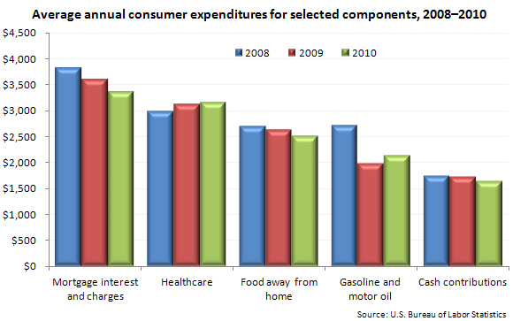 Average annual consumer expenditures for selected components, 2008–2010