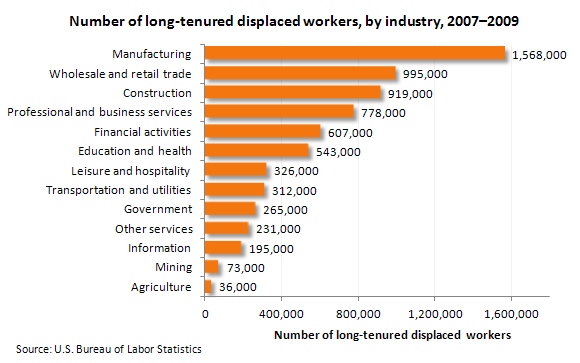Number of long-tenured displaced workers, by industry, 2007-2009