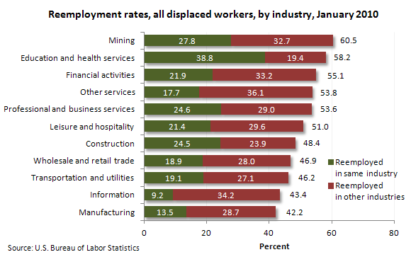 Reemployment rates, all displaced workers, by industry, January 2010
