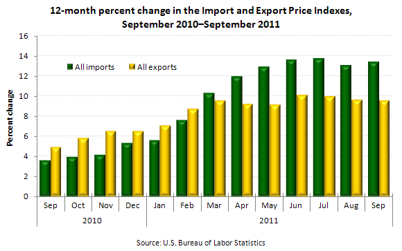 12-month percent change in the Import and Export Price Indexes, September 2010–September 2011