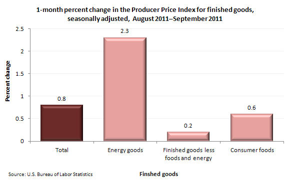 1-month percent change in the Producer Price Index for finished goods, seasonally adjusted, August 2011-September 2011