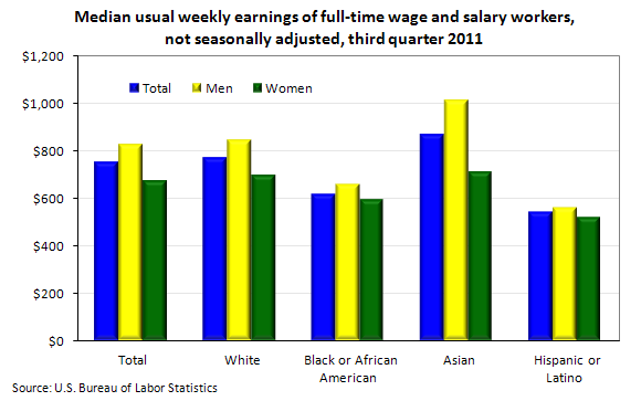 Median usual weekly earnings of full-time wage and salary workers, not seasonally adjusted, third quarter 2011