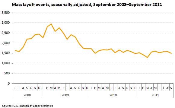 Mass layoff events, seasonally adjusted, September 2008–September 2011