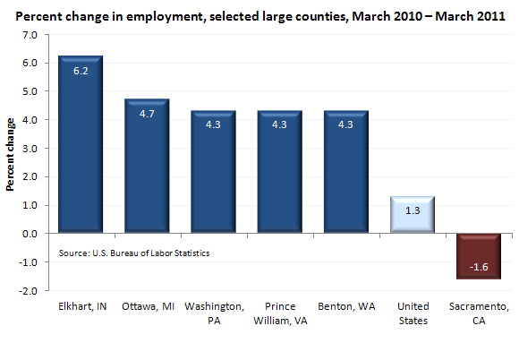 Percent change in employment, selected large counties, March 2010-March 2011