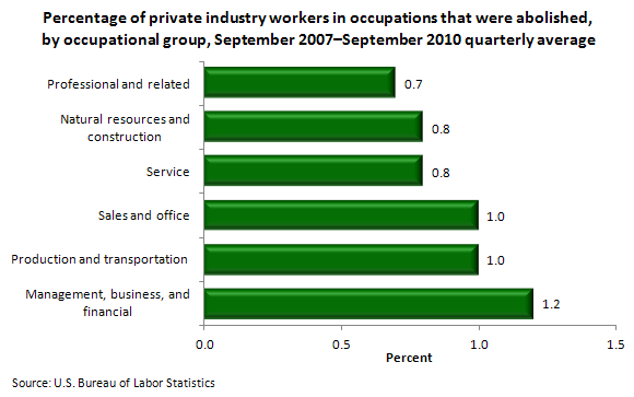 Percentage of private industry workers in occupations that were abolished, by occupational group, September 2007-September 2010 quarterly average