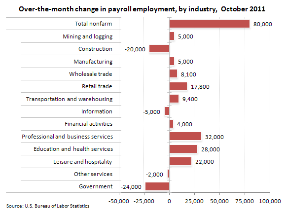 Over-the-month change in payroll employment, by industry, October 2011